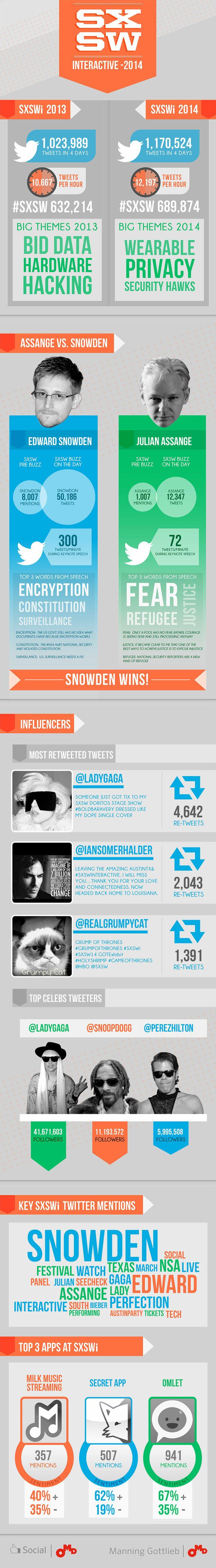 SXSW Interactive 2014 | Infographic