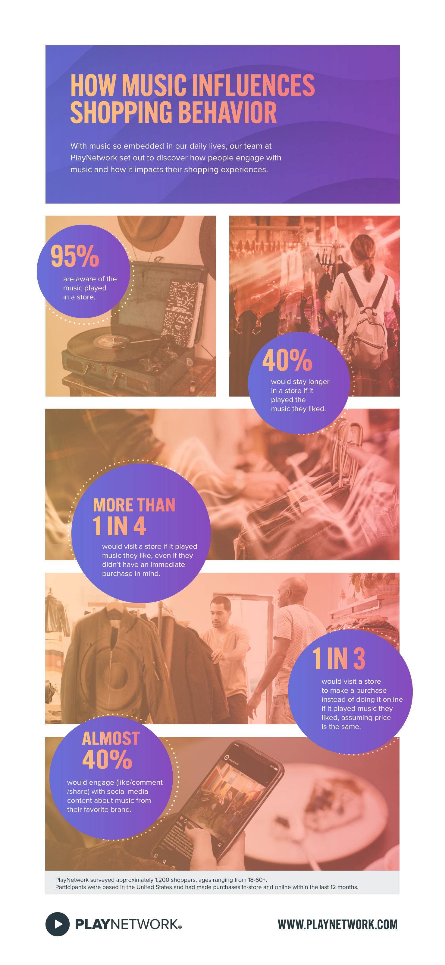 How Music Influences Shopping Behavior